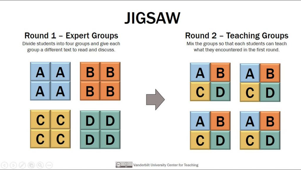 Jigsaw Illustration - visualizes Expert Groups and how they fold into Teaching Groups. Expert Groups are comprised of students AAAA, BBBB, CCCC, and DDDD. Teaching groups are comprised of ABCD, ABCD, ABCD, and ABCD.